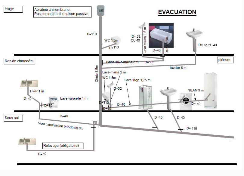 circuit d'évacuation des eaux usées